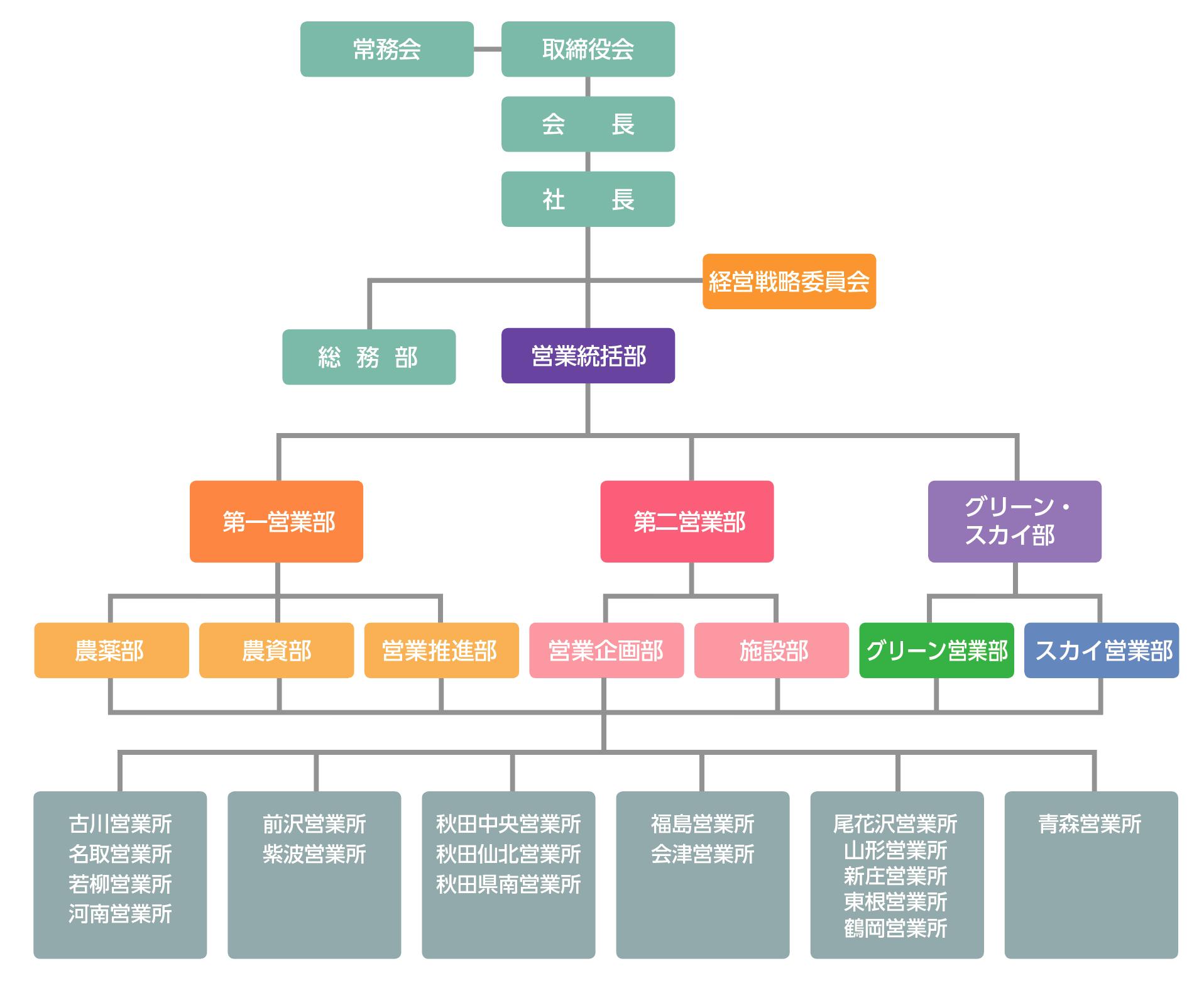 株式会社ケーエス組織図